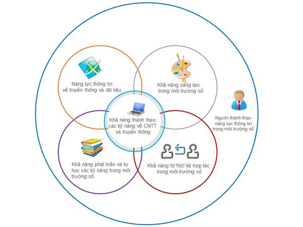 Đào tạo năng lực thông tin - Xu hướng thiết yếu cho các thư viện công cộng
