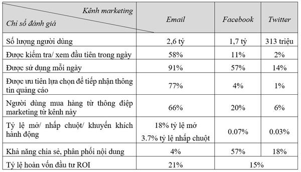 Tăng cường ứng dụng email marketing trong hoạt động thư viện